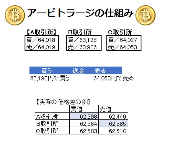 ビットコインの手数料【取引所・販売所の比較】